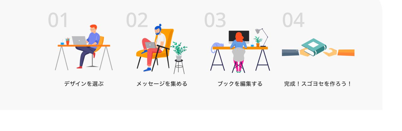 簡単な3ステップでオンライン寄せ書きが完成。デザインを選ぶ、寄せ書きを集める、編集する、贈る。
